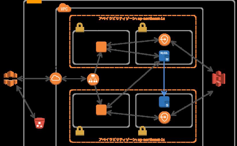 AWSで強固なWordPressを実行する環境を作って、その手順をドキュメント化したら連載できるレベルのものになってしまった。